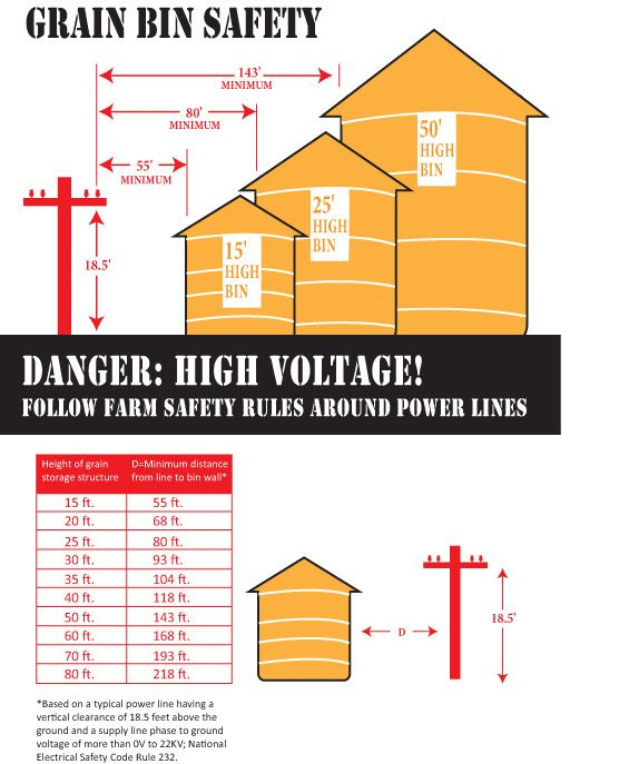When filling grain bins… High-voltage power lines are not