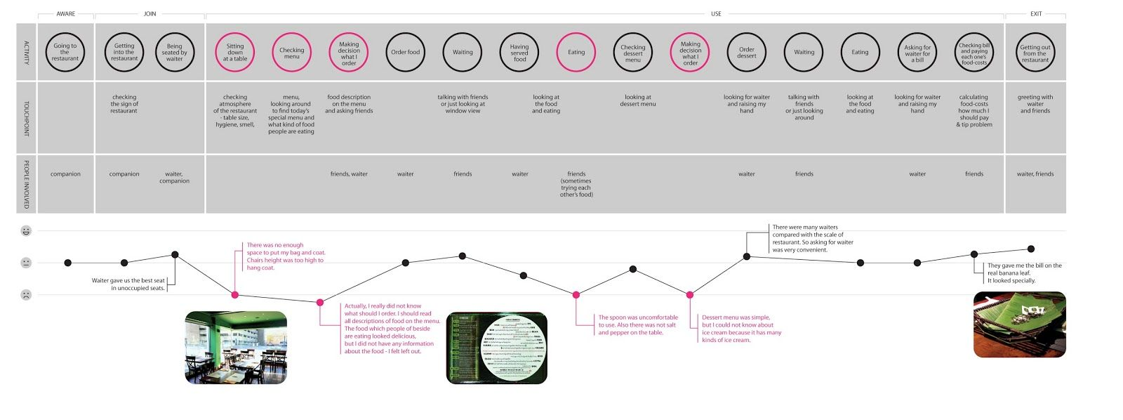 For better service design: 3. Hyori\'s User Journey map : Chinese ...