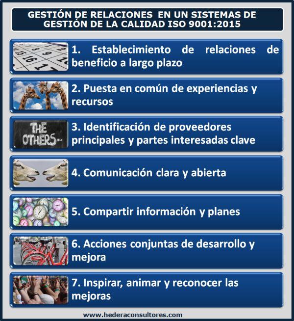Gestión De Relaciones En Iso 9001 2015 Relaciones Gestion Auditoría Interna