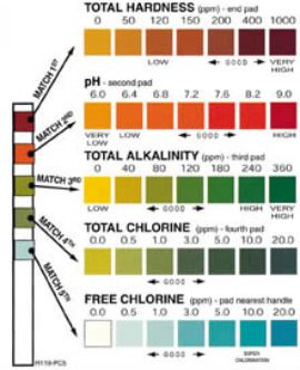 Did you know your pool s ph level should be between 7 2 and 7 8 read about the possible effects Swimming pool high alkalinity