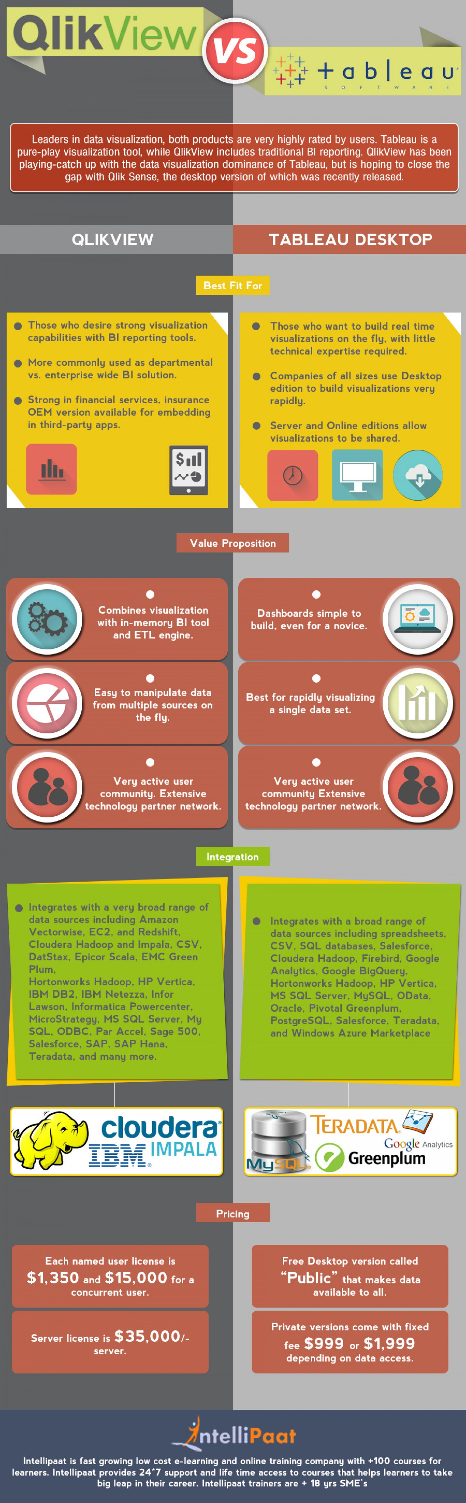 Qlikview Vs Tableau Infographic | RPA | Data visualization, Business