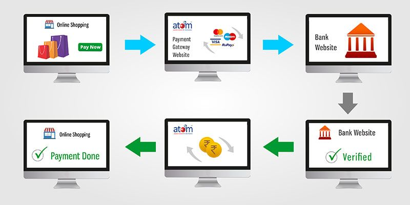 Know Step By Step Process Of The Working Of An Online Payment Gateway Service In India Easy Steps To Understand How Atom Payment Gateway Banks Website Payment