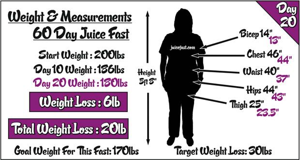 B12 weight loss doctors maryland picture 5