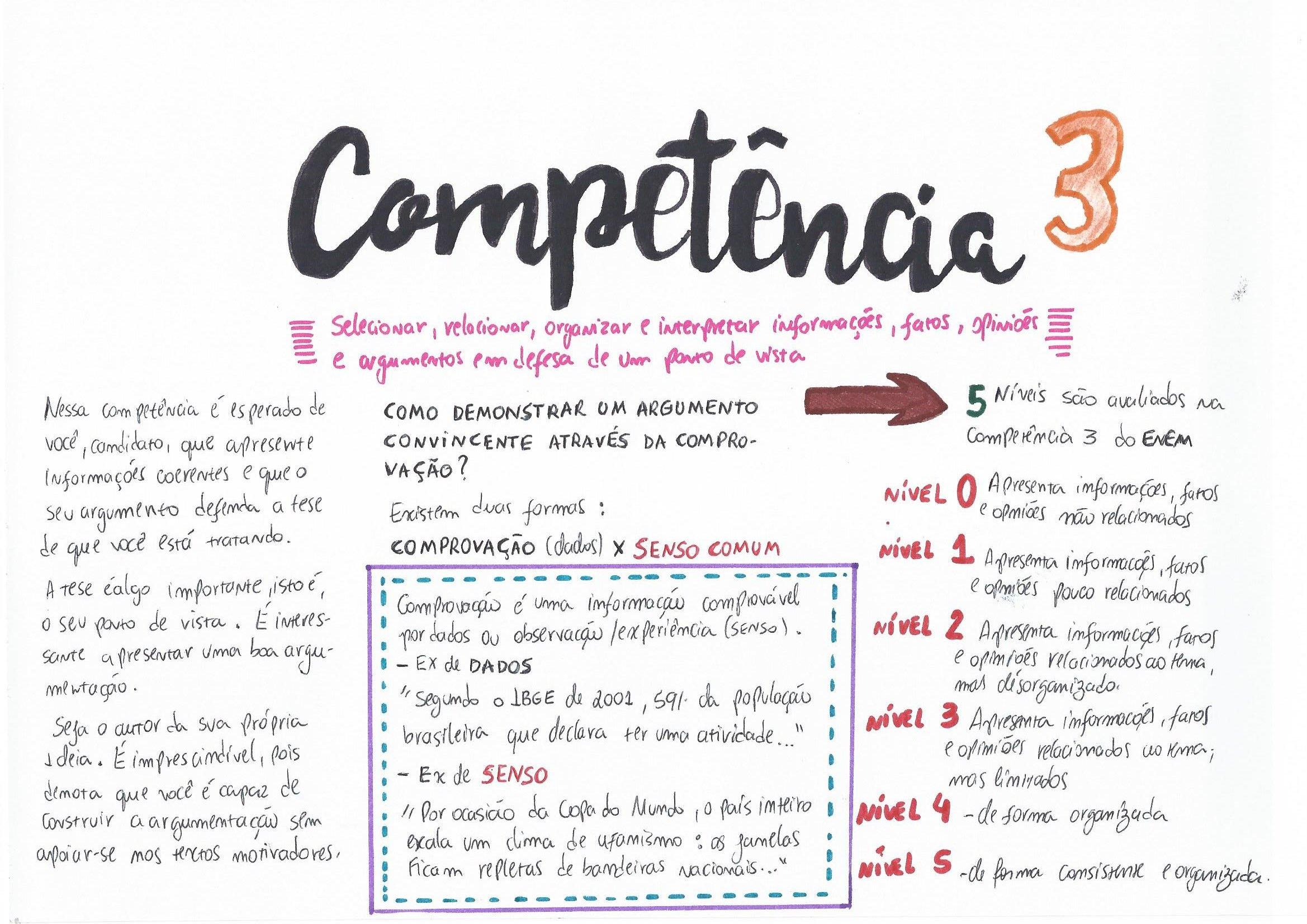 Mapas Mentais De Todas As Materias Gratis Enem Competencias