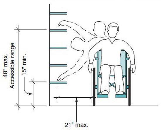 Storage Guideline, Shelf Wheelchair, Accessibility Ideas ...