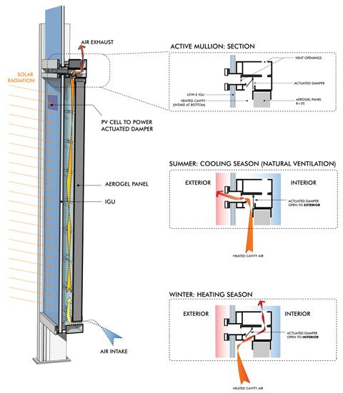 Actuated Damper In Curtainwall System Curtain Wall Detail