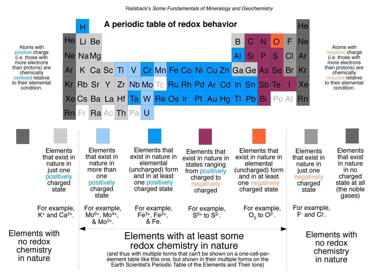 Balancing Redox Reactions Worksheet