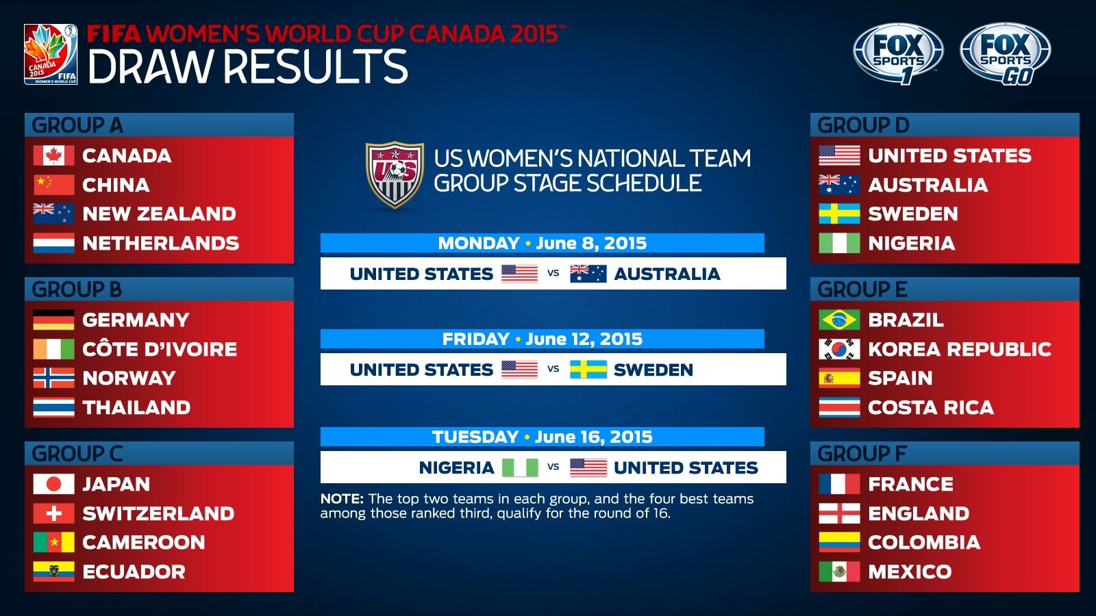 USA drawn into Women's World Cup group of death; will face Australia ...