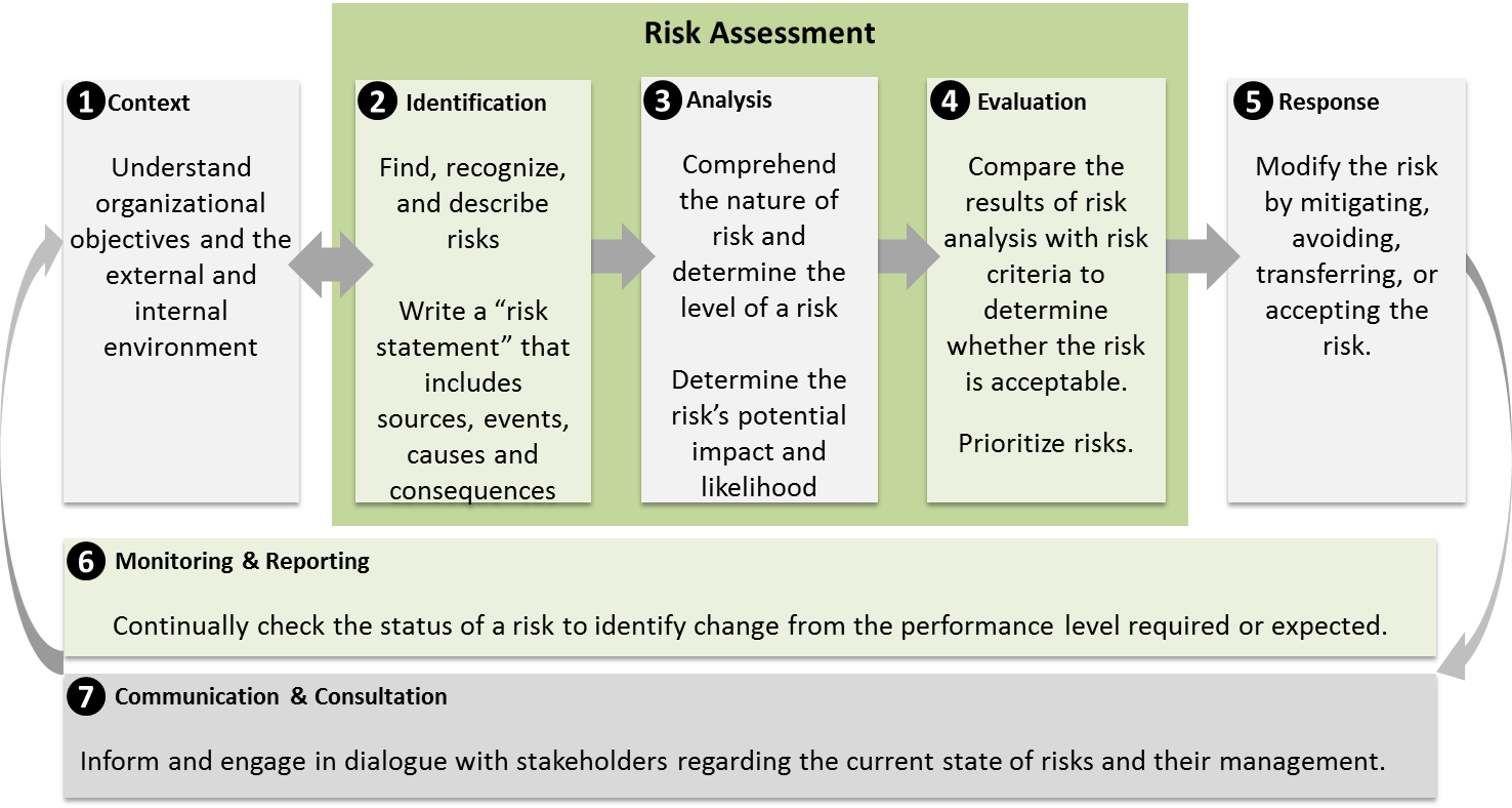 The Steps In The Risk Management Process Are Establishing The