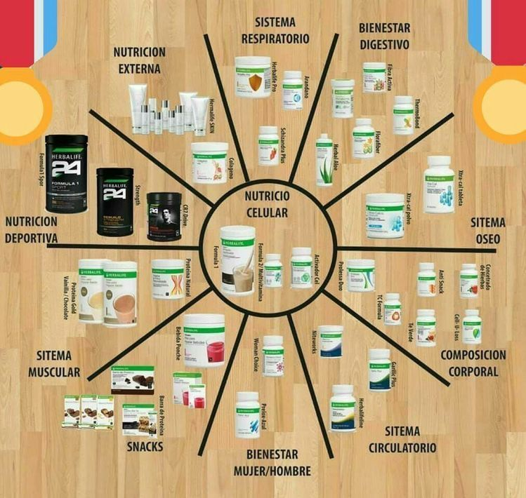 This is a graphic of Influential Herbalife Product Nutrition Labels