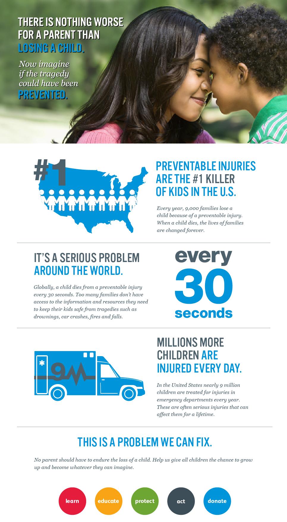 Why It Matters Safe Kids Worldwide Kids Safe