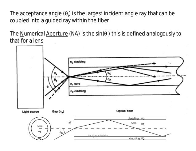 Fiber Optics Physics Google Search Fiber Optic Paper Pinterest