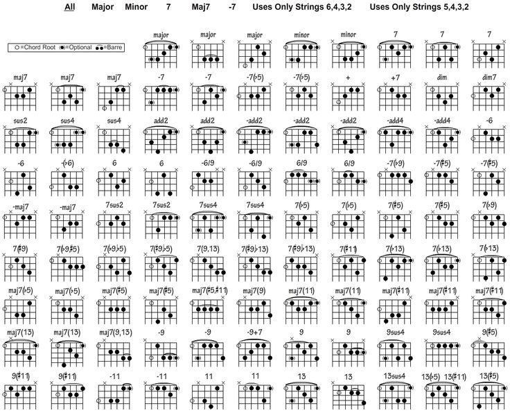 Pin by Júlio César Rossi on Music Lessons Pinterest - guitar chord chart