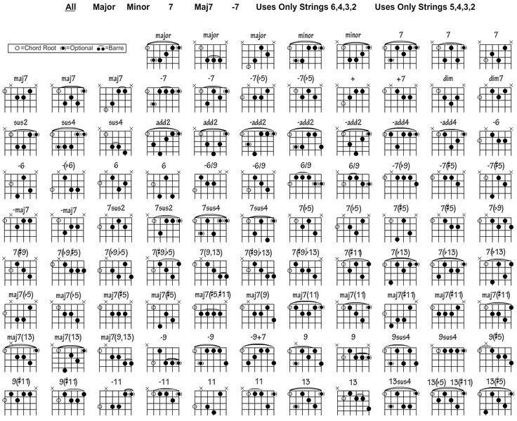 Guitar C Chord Chart: Pin by Júlio César Rossi on Music Lessons | Pinterestrh:pinterest.com,Chart