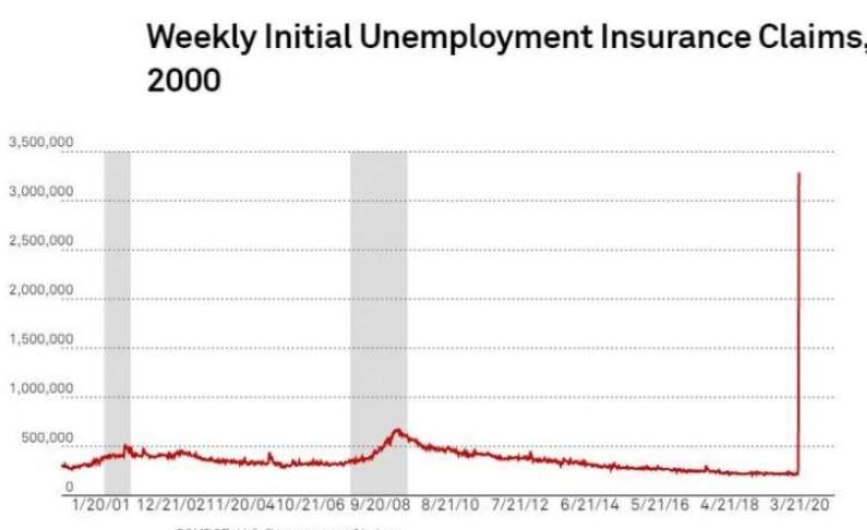 An Unprecedented 3 3 Million Americans Have Filed Unemployment