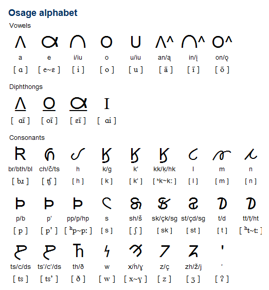Osage Is Language A Siouan Language With Between 15 And 20 Mainly Elderly Speakers In Oklahoma The Language Has Been I Alphabet Alphabet Writing Alphabet Code