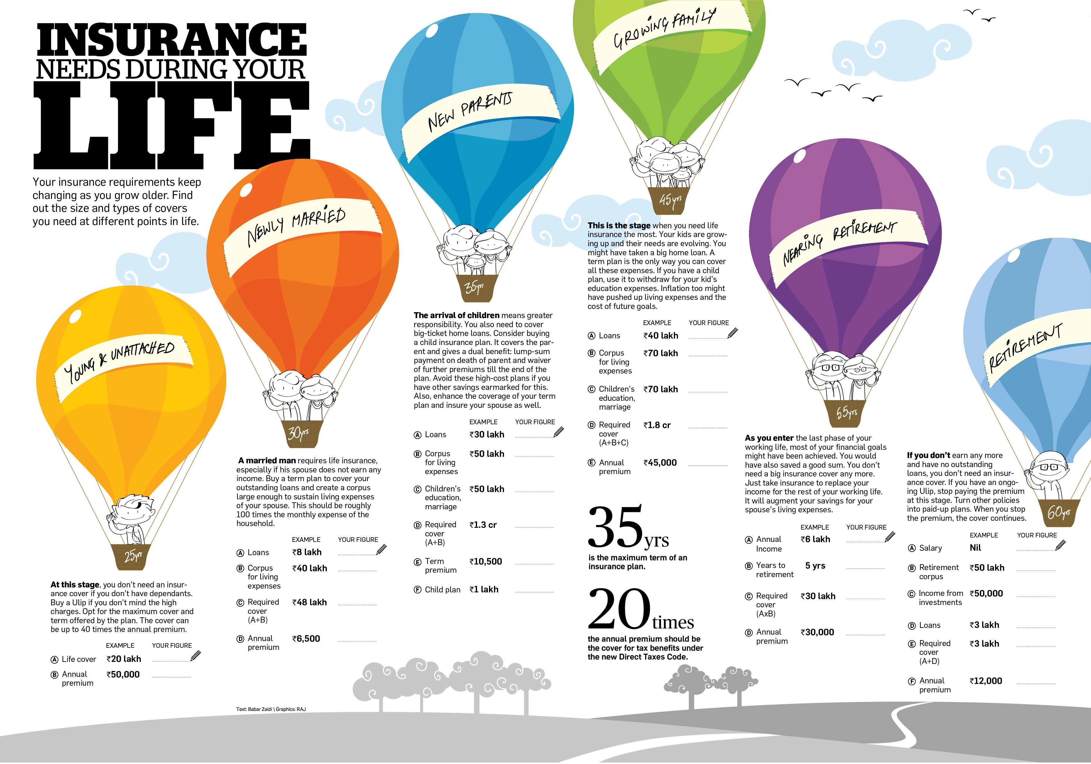 Insurance Needs During Your Life (India, rupees) Life