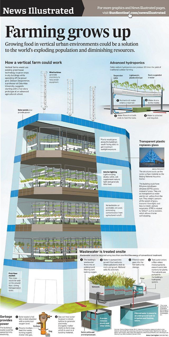 vertical urban farming an drawing for a possible vertical farm