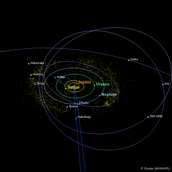 Distant Solar System Diagram Top View Cut Away Diagrams