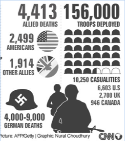 The Battle of Normandy (D-Day) statistics: This battle ...