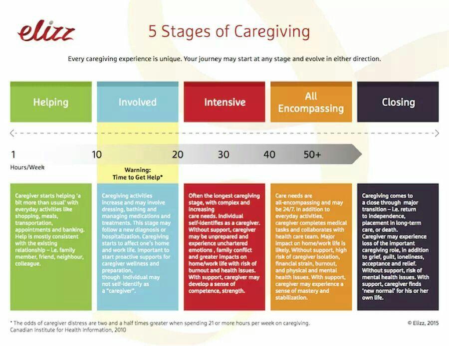 5 Stages Of Caregiving Caregiver Natural Care Caregiver Resources