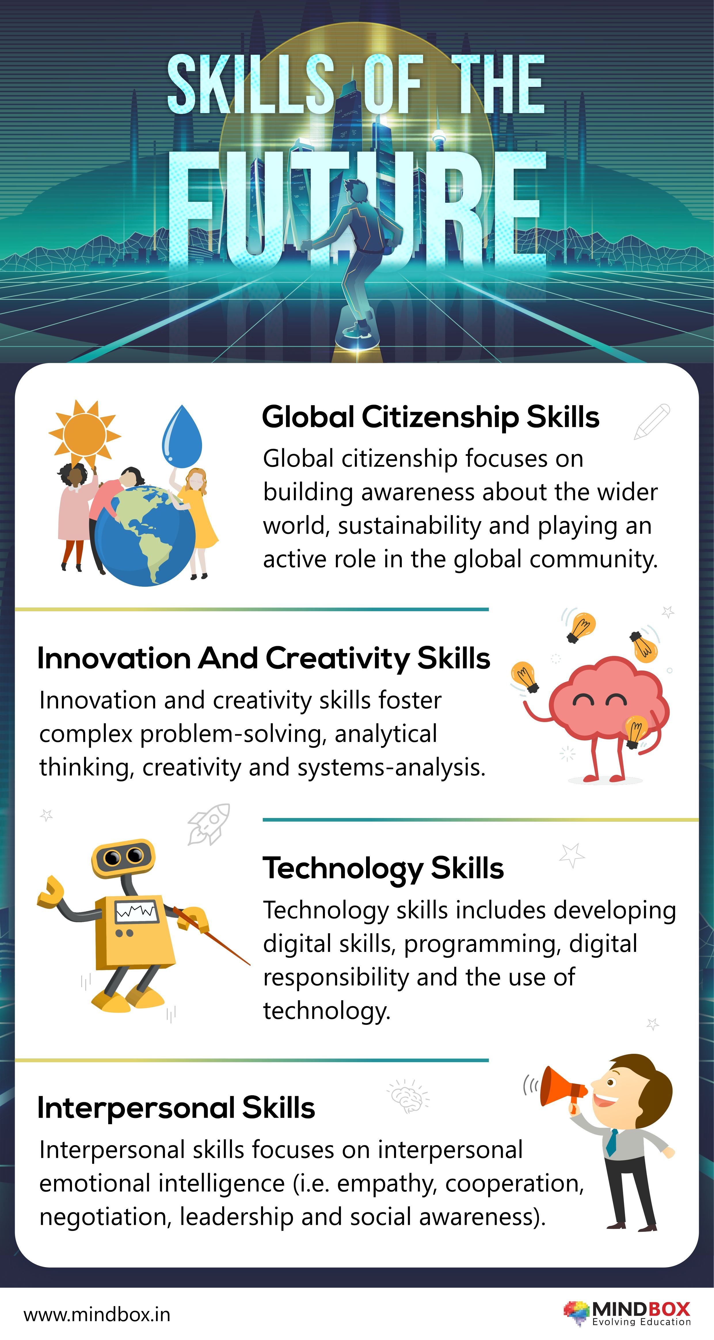 Skills Of The Future Technology Skills 21st Century Learning Interpersonal Skills