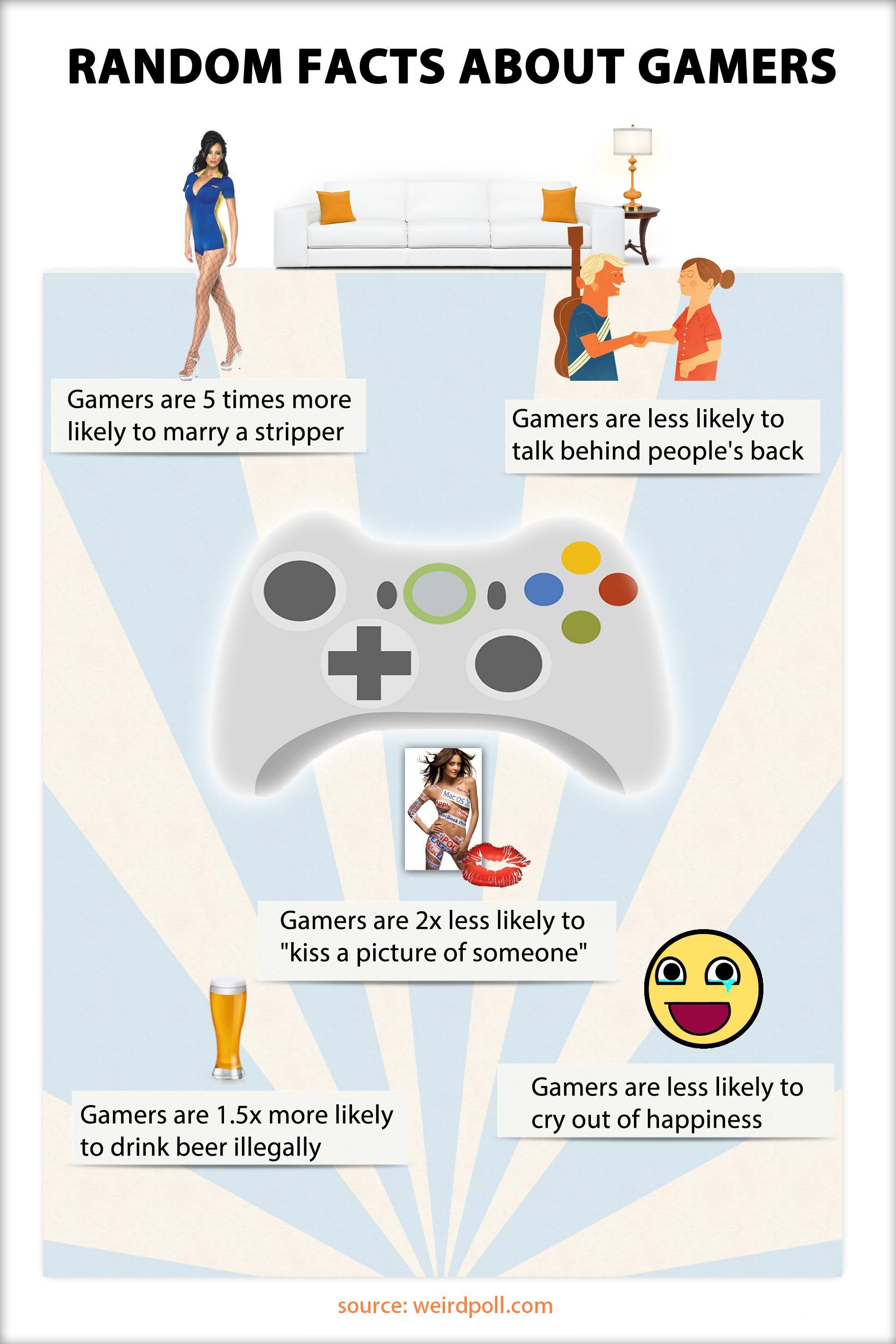 Weird Facts about Gamers *** Weird and totally random facts about ...