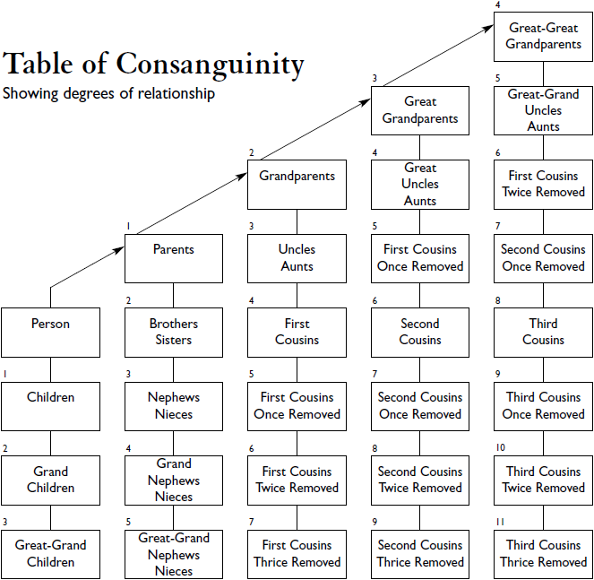 Table of Consanguinity showing degrees of relationship ...