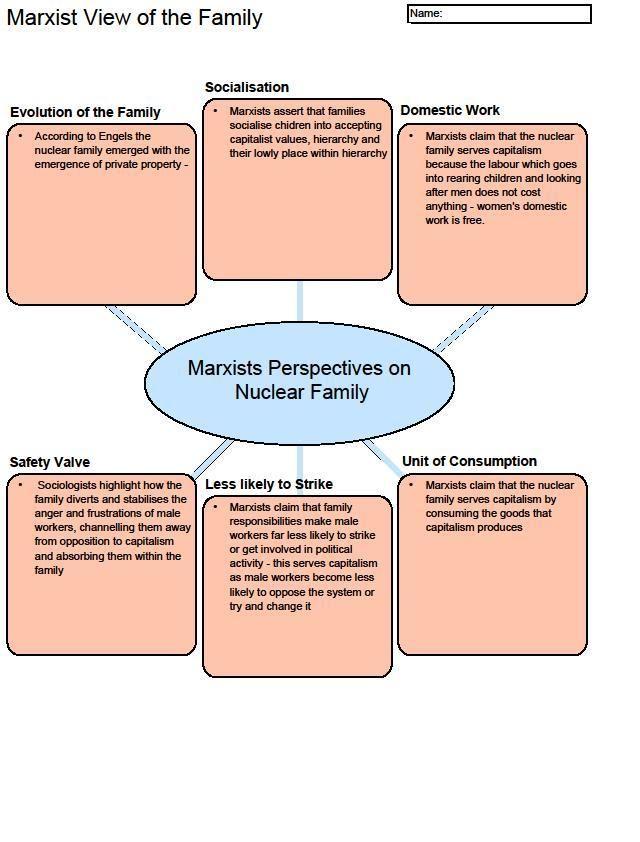 Functionalism versus Marxism : Some sort of Family unit Lawsuit Understand Dissertation Piece