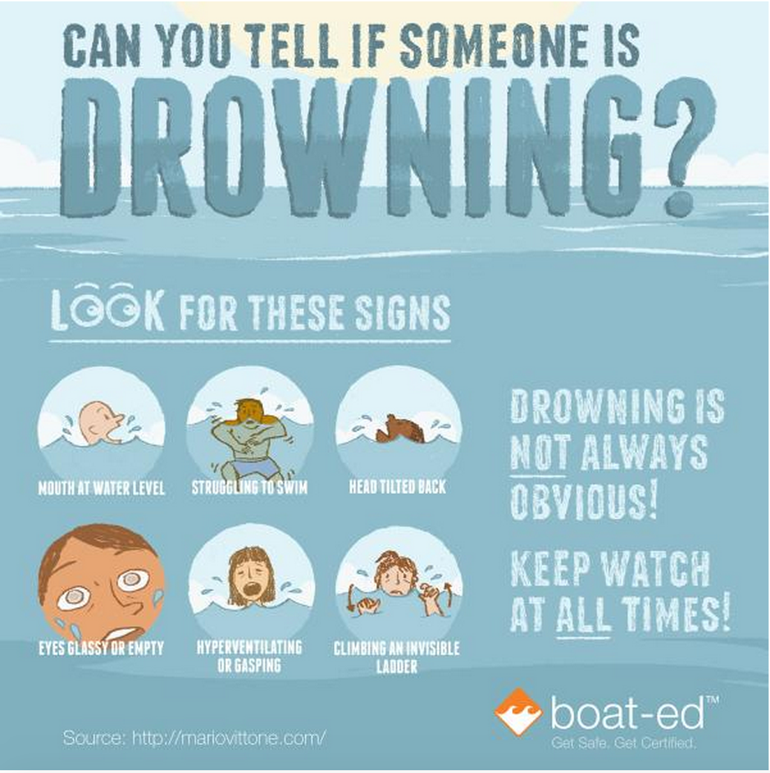 Can you tell if someone is drowning Water safety
