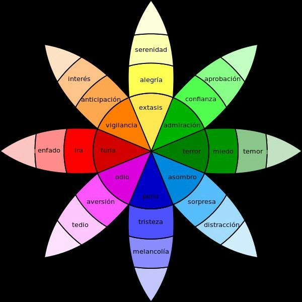 Color Feelings Chart el color y el cine | cine | pinterest | cinema