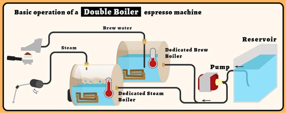 doubleboiler.png (911×360)