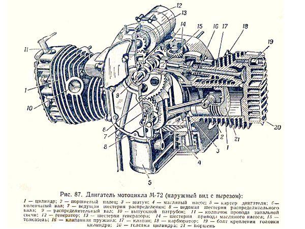 M72 cutaway Russian copy of BMW R71 boxer engine Side valve design - copy blueprint engines bp3501ctc1