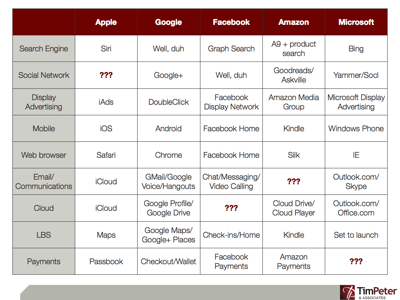 AGFAM (Apple, Google, Facebook, Amazon, Microsoft) market