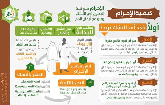 إنفوجرافيك كيفية الإحرام موقع قصة الإسلام إشراف د راغب السرجاني