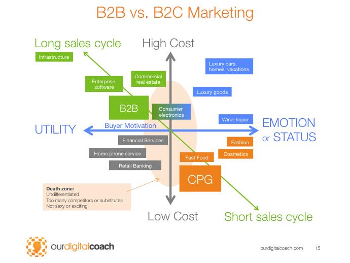 b2b vs b2c marketing B2B vs B2C Marketing — Knowledge Base for Our Digital Coach Members ...