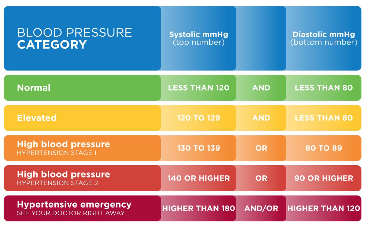 BP (Be Proactive) Well Being Figures in Blood Pressure