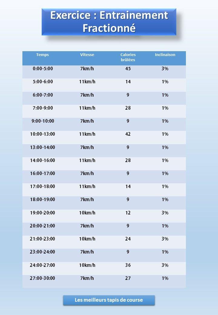 Entrainement Fractionne Sur Tapis De Course Exercice De 30 Minutes Entrainement Fractionne Tapis De Course Fractionne