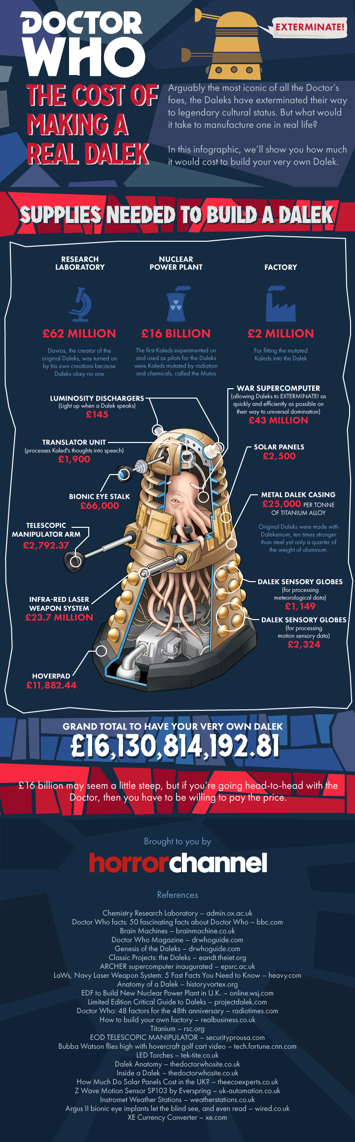 How much would cost to make a real dalek infographic