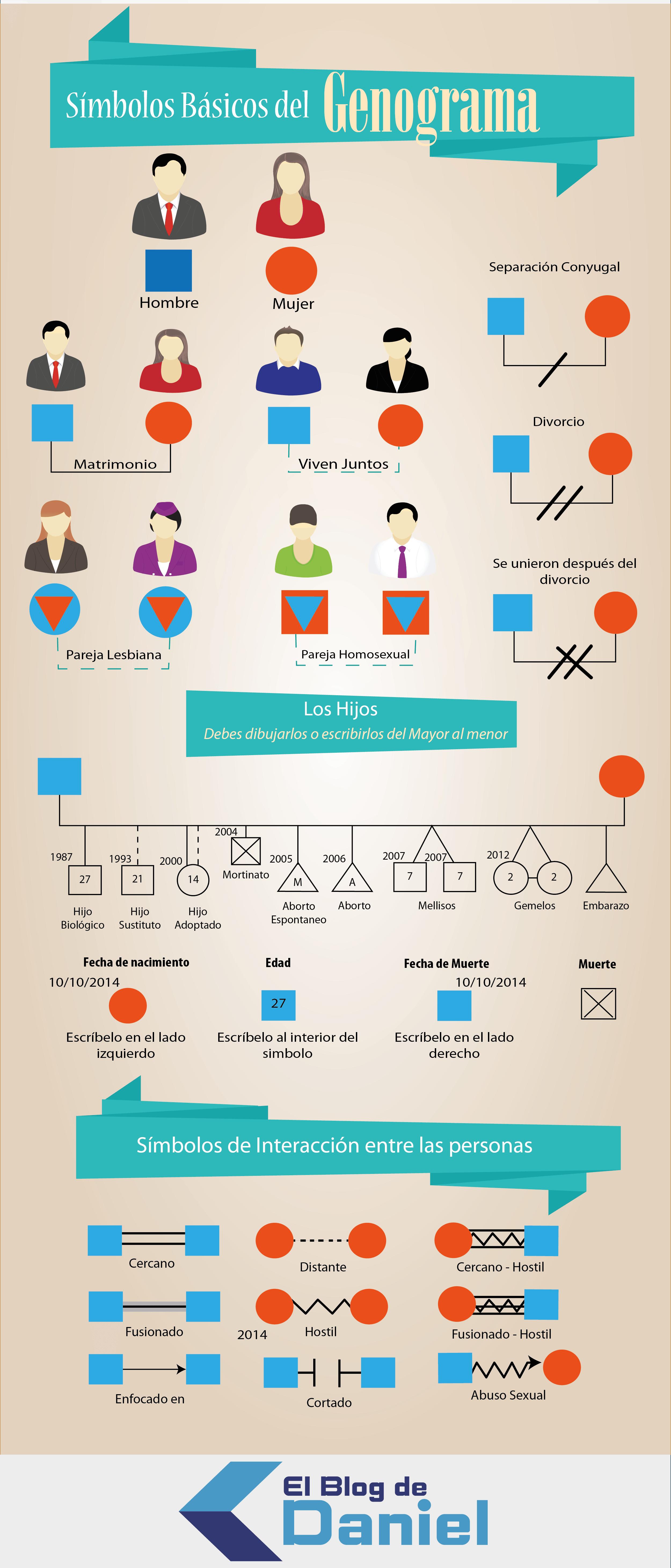 Plantilla - Informe a través a un genograma familiar básico | 4ESO ...