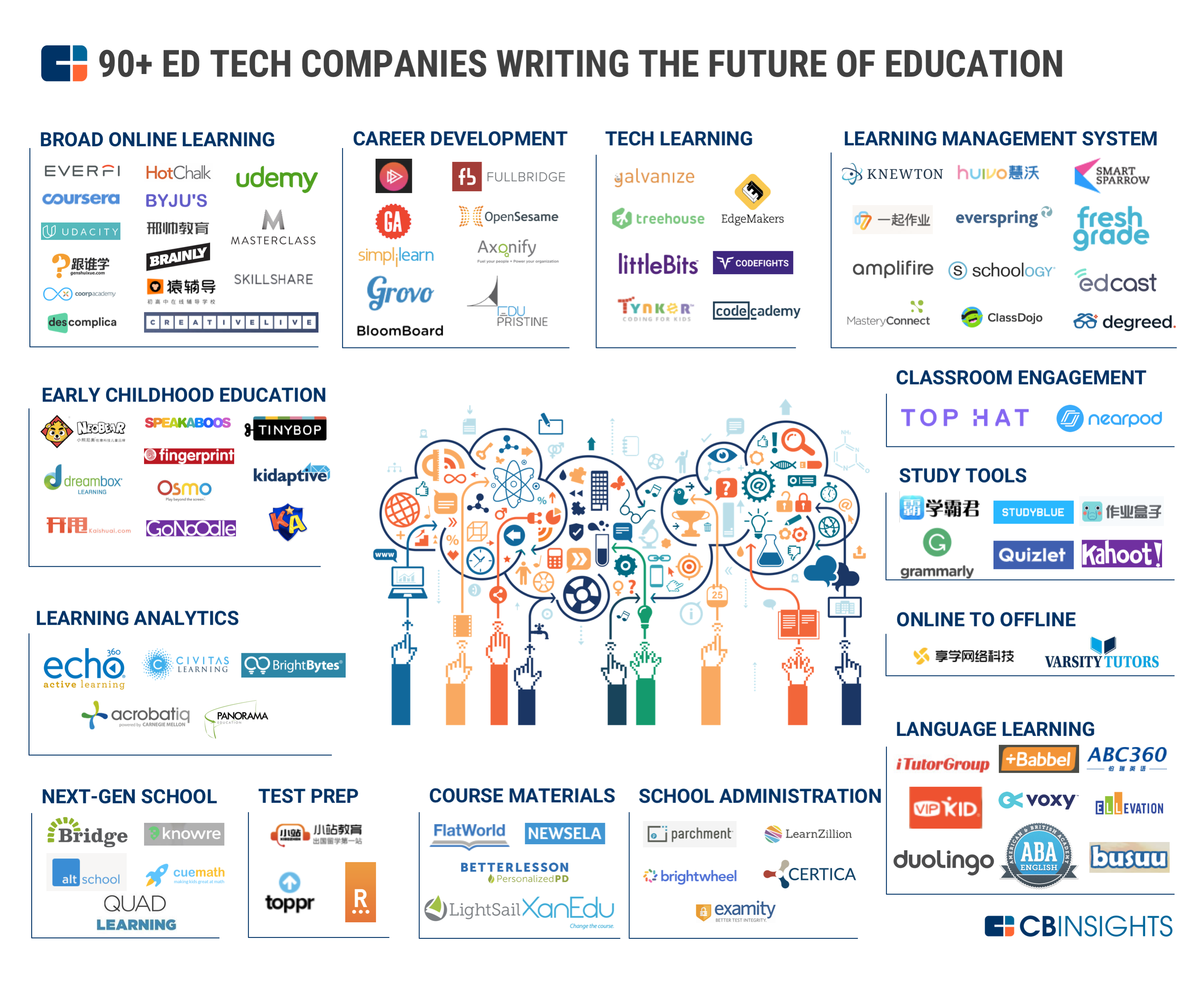 Top Edtech Start Ups That Are Shaping The Future Of Education Educational Technology Edtech Education