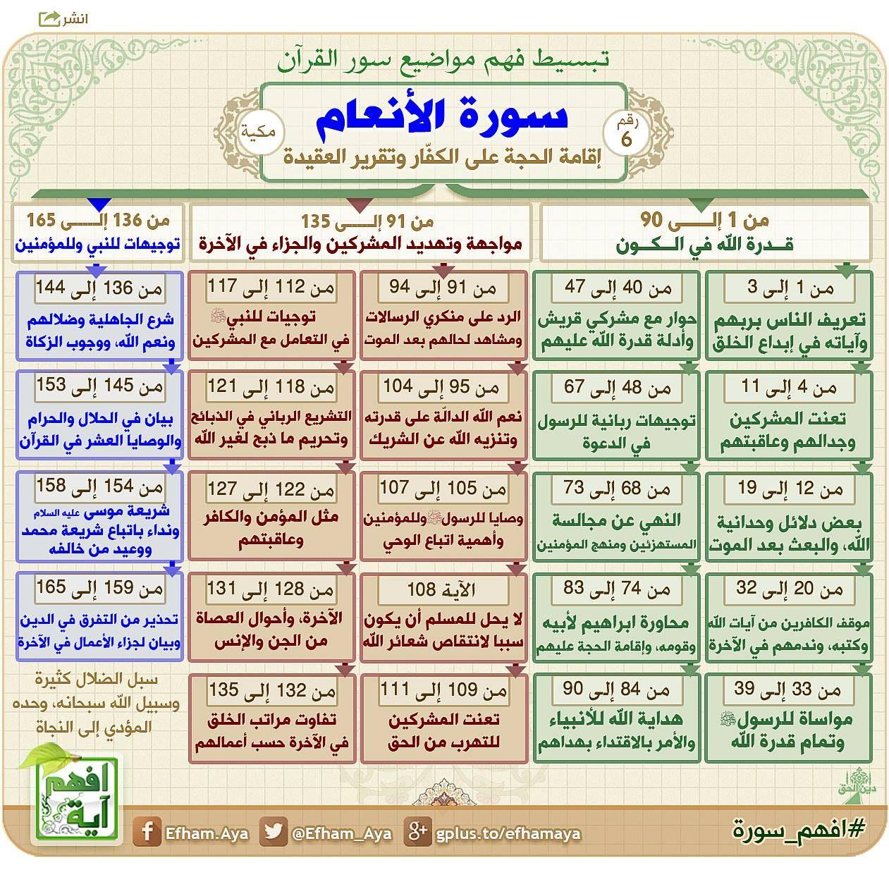 Pin By Maaryyyyam On أدعية Quran Recitation Quran Tafseer Learn Quran