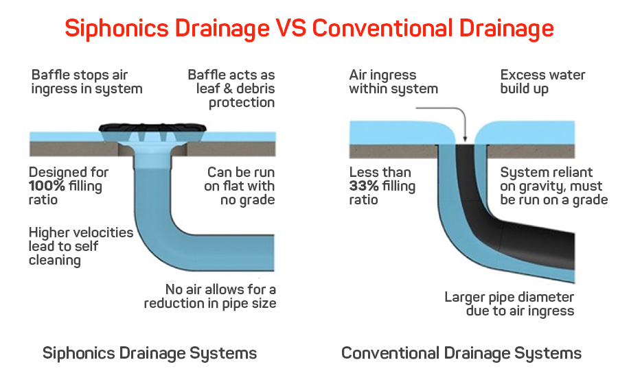 Siphonic Drainage System Vs Conventional Drainage System For Flat Roofs Roof Drain Drains Flat Roof