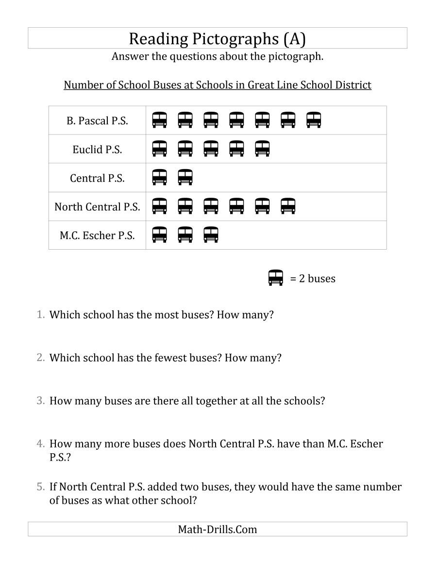 The Answering Questions About Pictographs A Math Worksheet From The Statistics Free Math Worksheets Kindergarten Worksheets Printable Kindergarten Worksheets