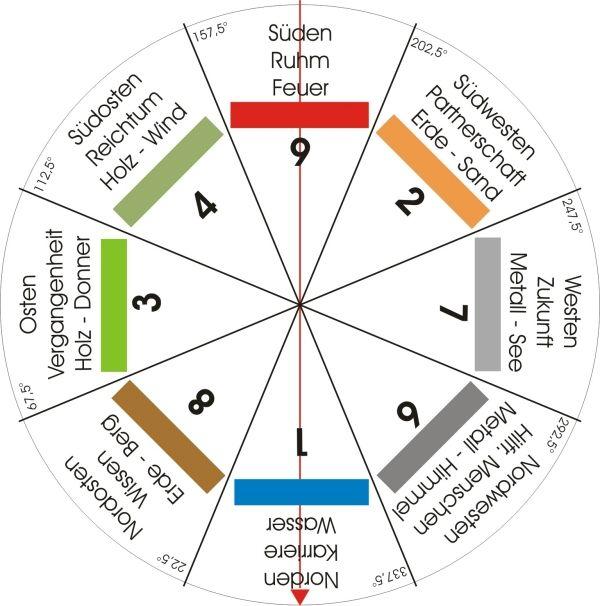 Feng Shui-energien Ordnungssystem-hinweise | Feng Shui | Pinterest Schlafzimmer Einrichten Feng Shui