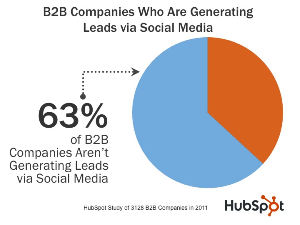 63% of B2B Companies Don't Generate Leads From Social Media [New Data]