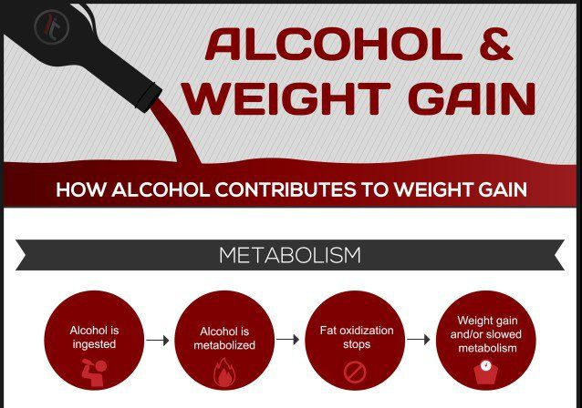 Here is What Alcohol Does To Your Weight