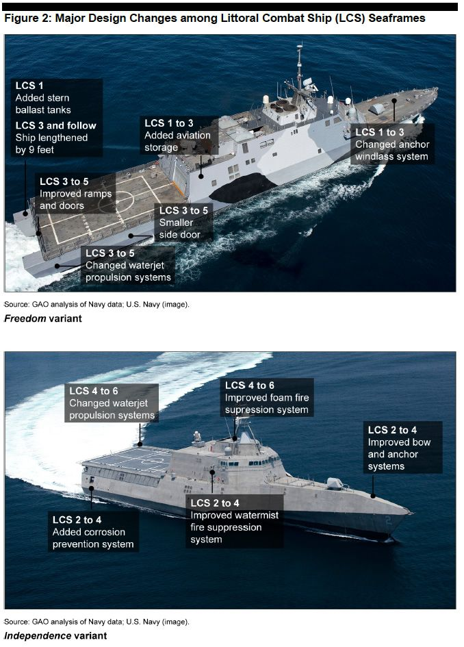 US LCS Littoral Combat Ships variants & different equipment.