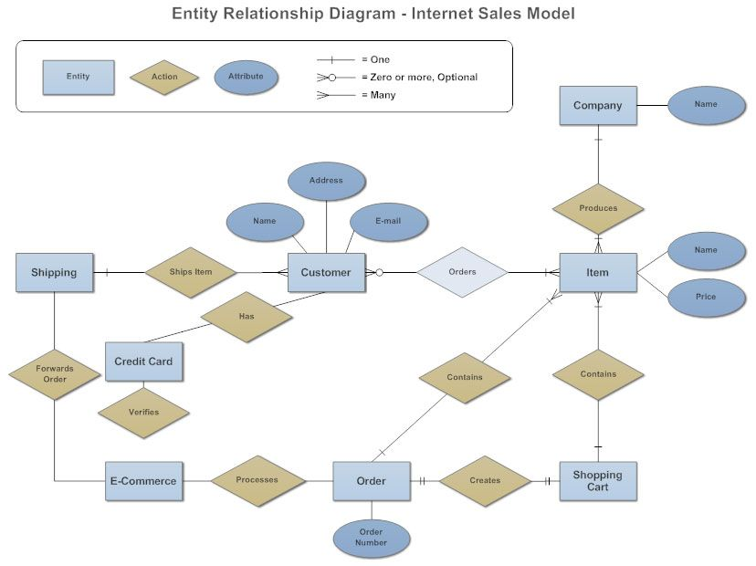 entity relationship diagram organization diagram. Black Bedroom Furniture Sets. Home Design Ideas