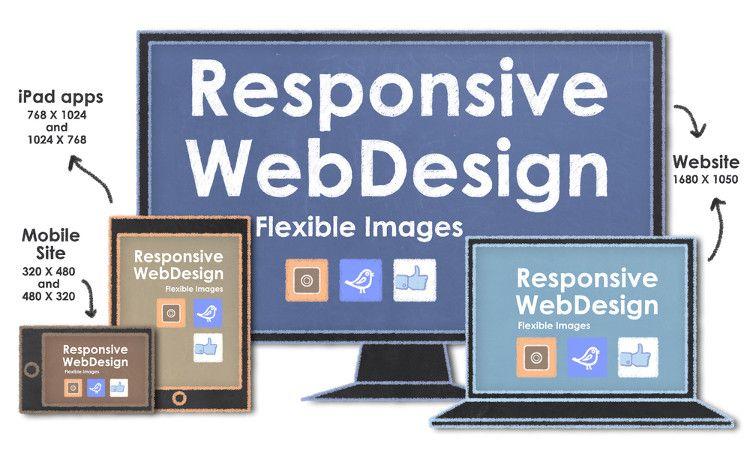 Responsive Web Development Services From An Award Winning: 5 Tips On Responsive Web Design